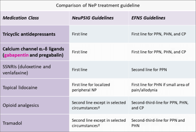 NeP treatment guideline