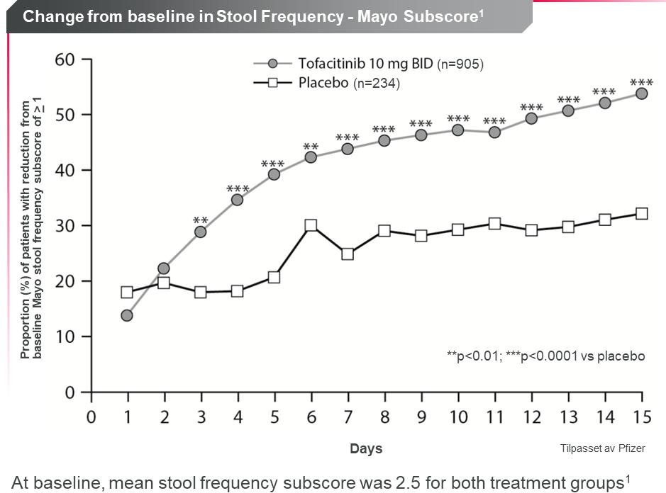 Ved bruk av XELJANZ oppnådde pasienter 3 dager etter behandlingsstart en signifikant reduksjon av antall avføringer vs placebo