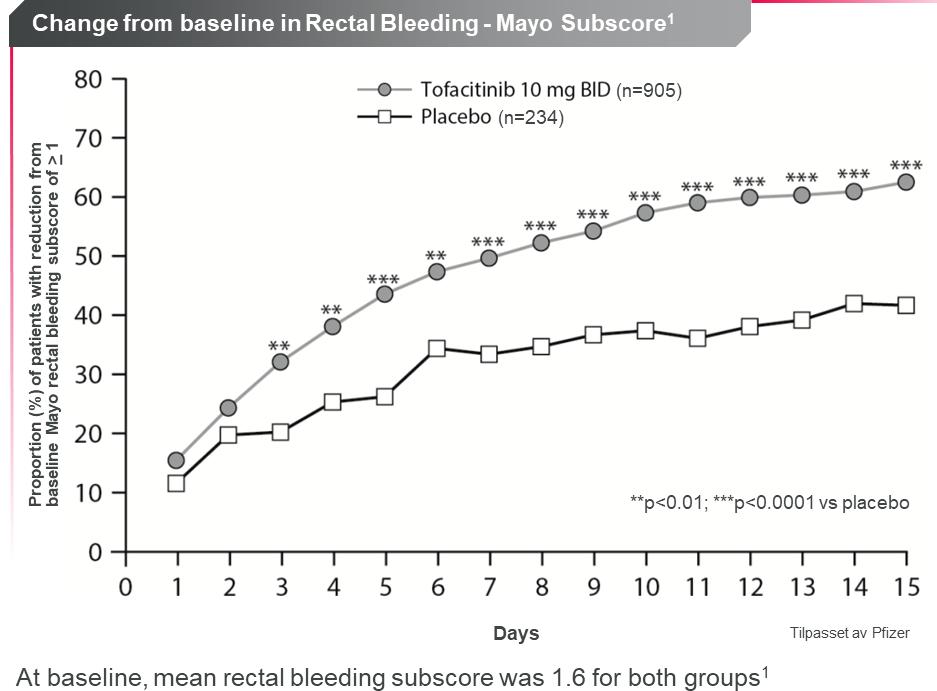 Ved bruk av XELJANZ oppnådde pasienter 3 dager etter behandlingsstart en signifikant reduksjon av rektale blødninger vs placebo