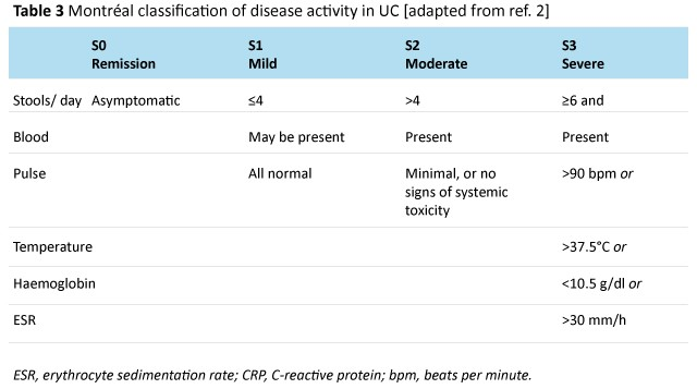table 3 Montréal classification of disease activity in UC