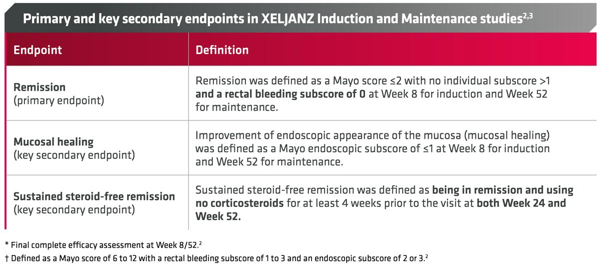 Primær og viktige sekundære endepunkter i XELJANZ Induksjons- og vedlikeholdsstudier(2)